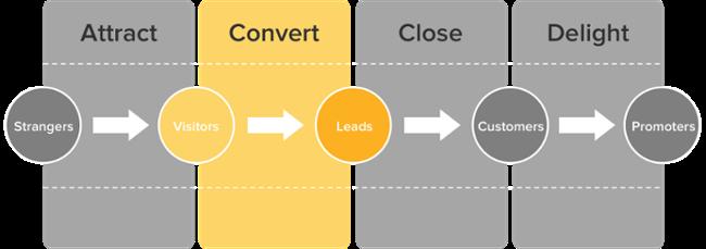 customer path lead nurturing methodology