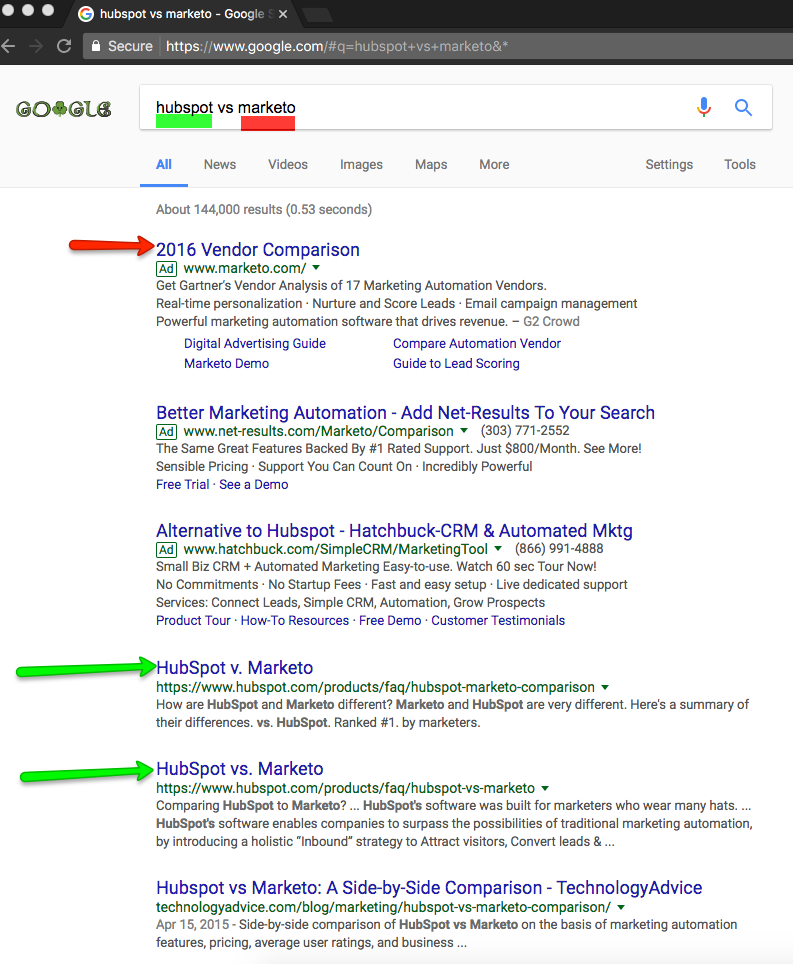 hubspot vs marketo sass search ppc